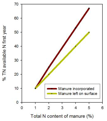 This graph can be used to predict N release based on total N content during the first year after manure application