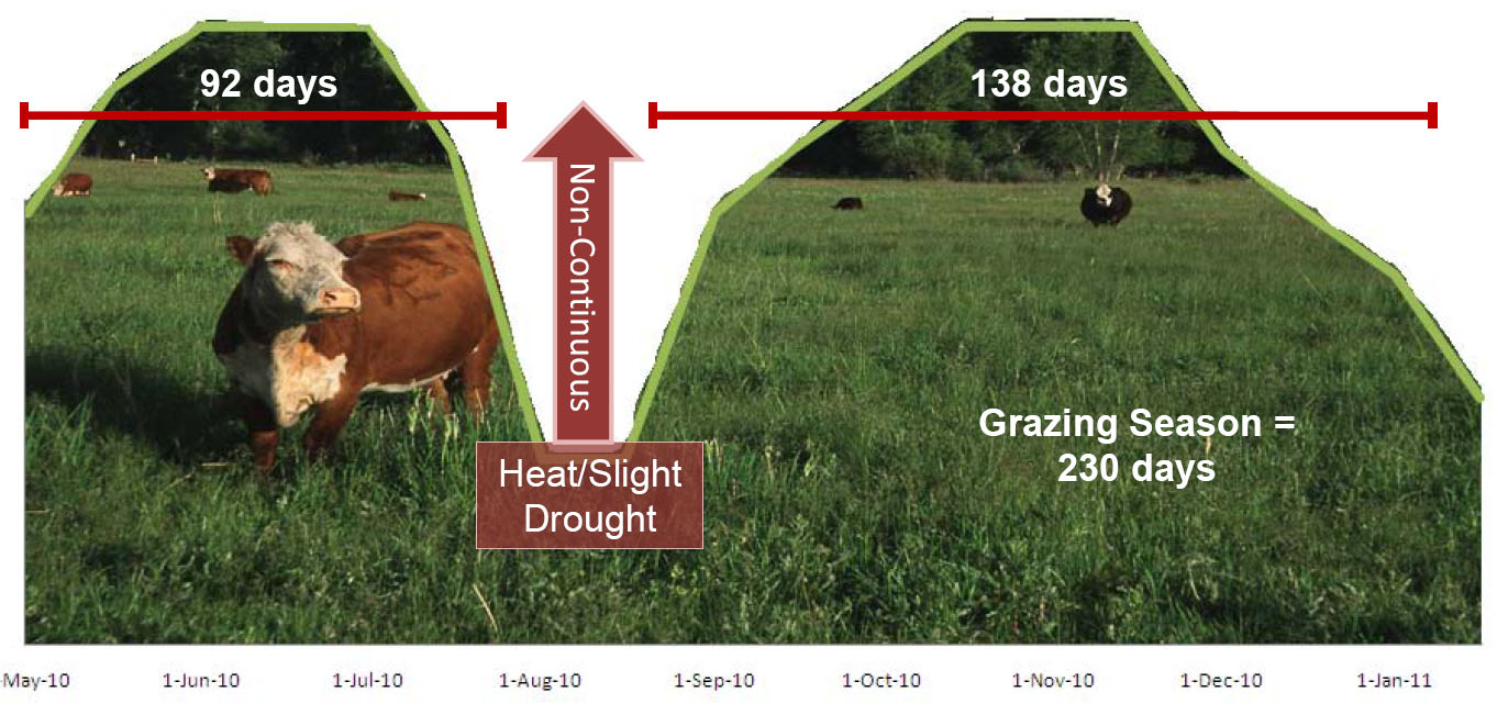Grazing Season Example