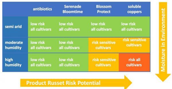 Russet Risk Potential